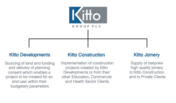 Kitto Group Structure